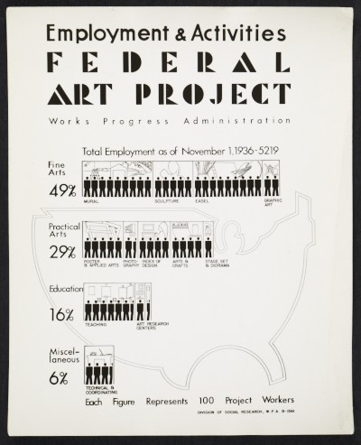 Employment and Activities poster for the WPAs Federal Art Project