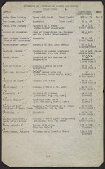 [Inventory of Hermann Göring art collection at Unterstein, Germany page 2]