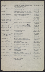 [Inventory of Hermann Göring art collection at Unterstein, Germany page 4]