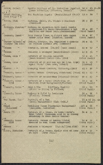 [Inventory of Hermann Göring art collection at Unterstein, Germany page 12]