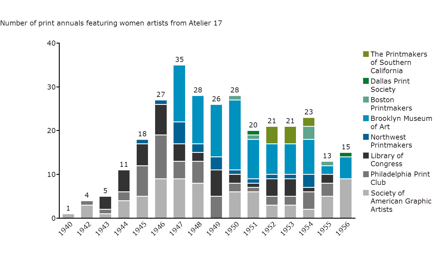 Figure 10. Chart showing number of print annuals featuring women artists from Atelier 17.