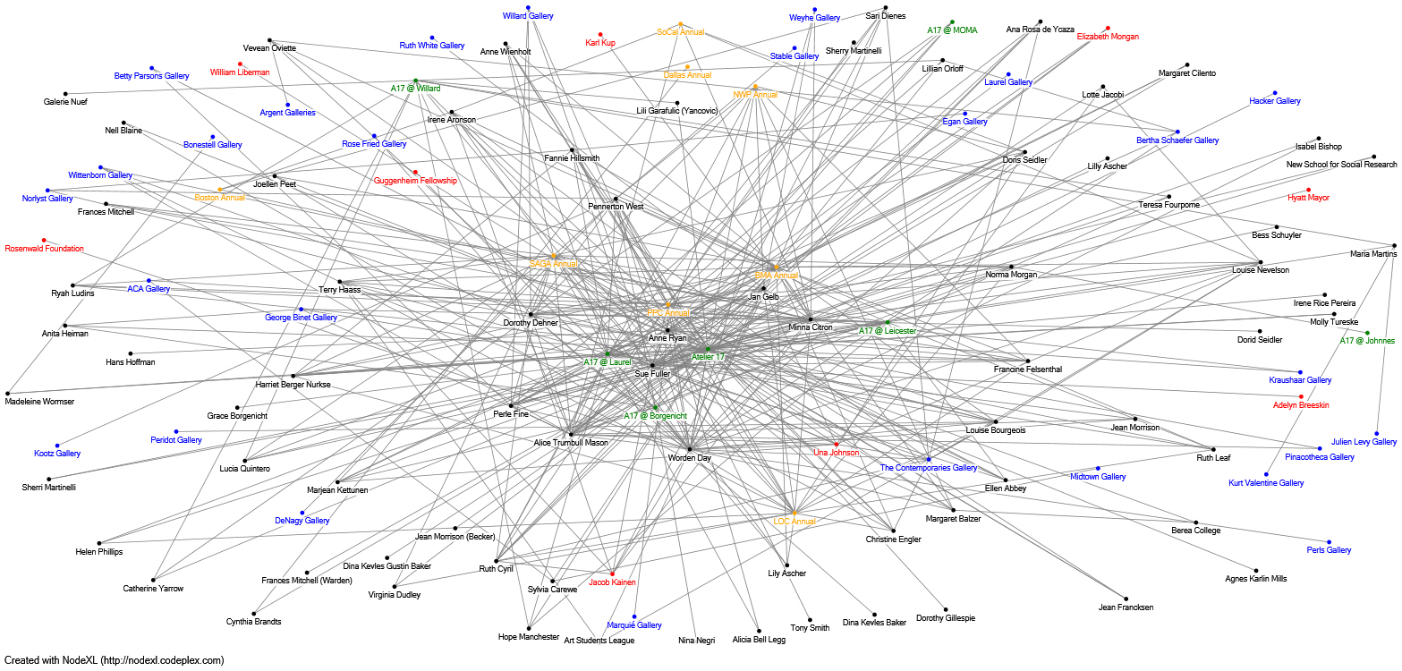 Figure 4. Network chart mapping the relationships between artists (black), galleries (blue), curators (red), print annuals (orange), and Atelier 17 groups shows (green)
