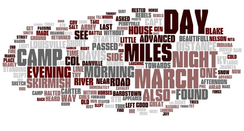Word Cloud of Mosler's Civi War Diary